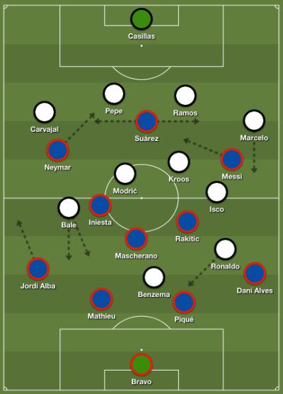 Susunanan Pemain Barcelona vs Real Madrid