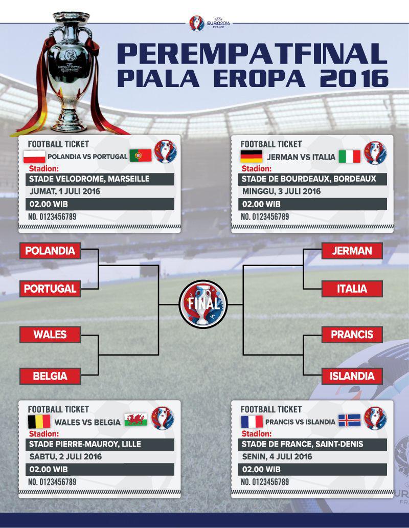 Jadwal Piala Euro 2016 Babak 8 Besar